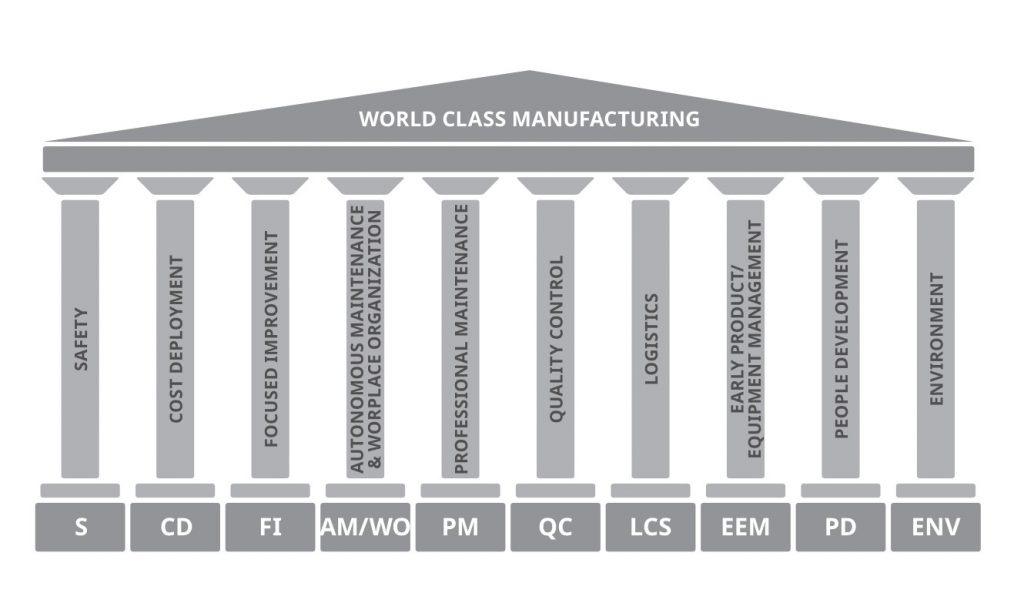 Le colonne portanti del WCM - SAPA Group